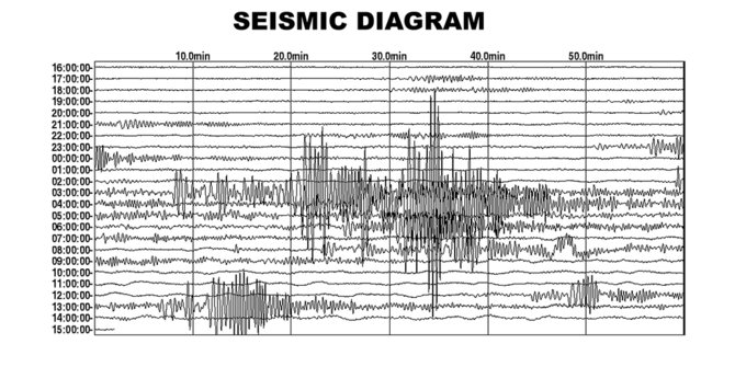 Gempa Bumi Mengguncang Wilayah Tolikara Papua